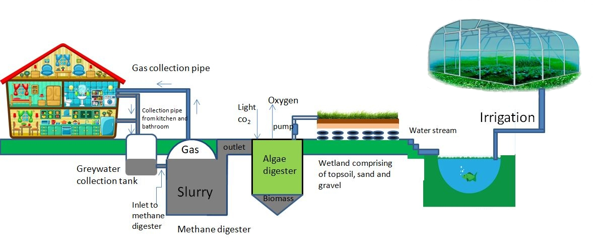 Sand Filtration method for greywater recycling